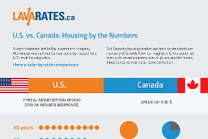 Infographic: US vs. Canada: Housing by the Numbers